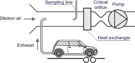 Measurement of Emissions